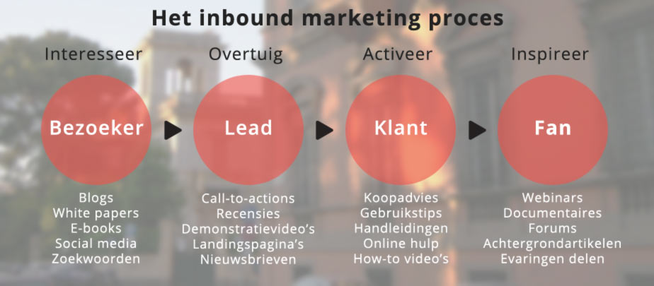 Inbound marketing proces infographic